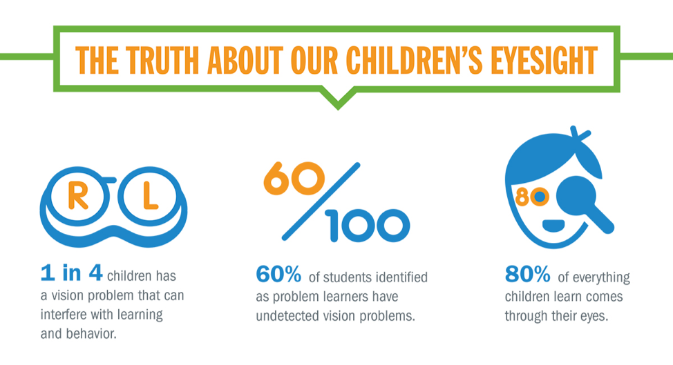 The Truth About Our Children's Eyesight